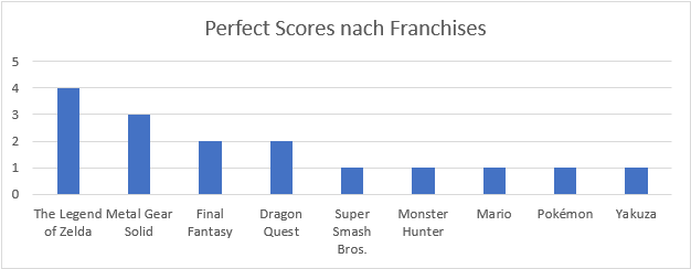 Perfect Scores der Famitsu nach Franchises