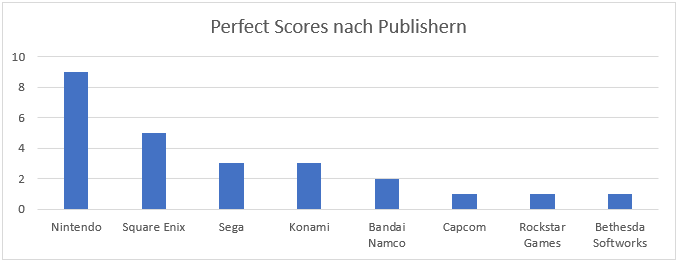 Perfect Scores der Famitsu nach Publishern